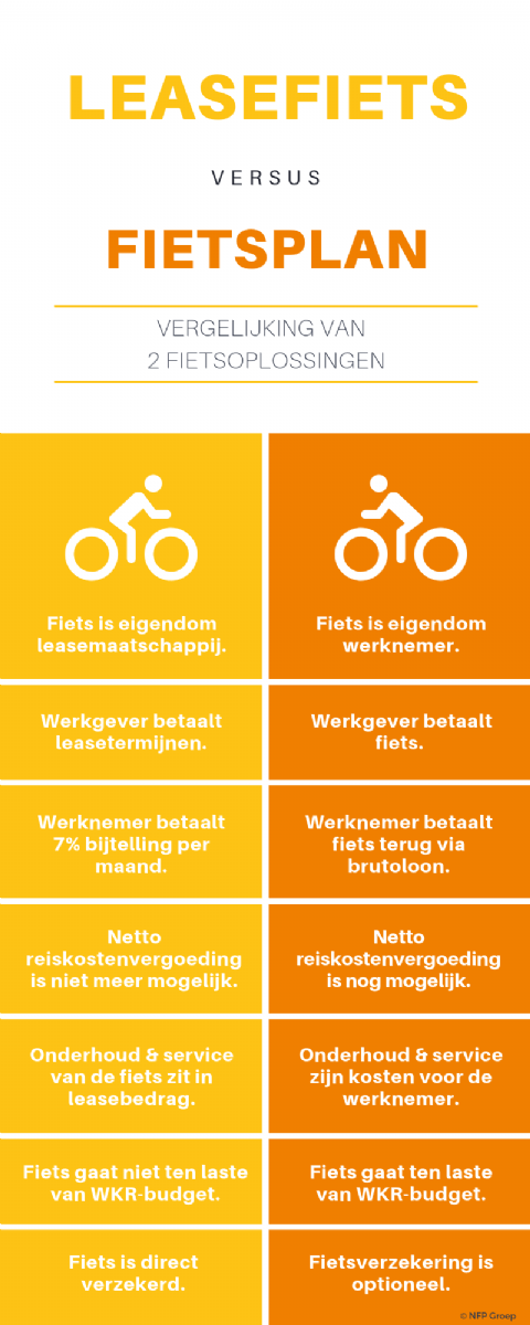 Leasefiets of fietsplan